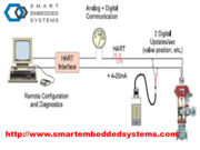 Modem for HART- Smartembeddedsystems.com- HART modem